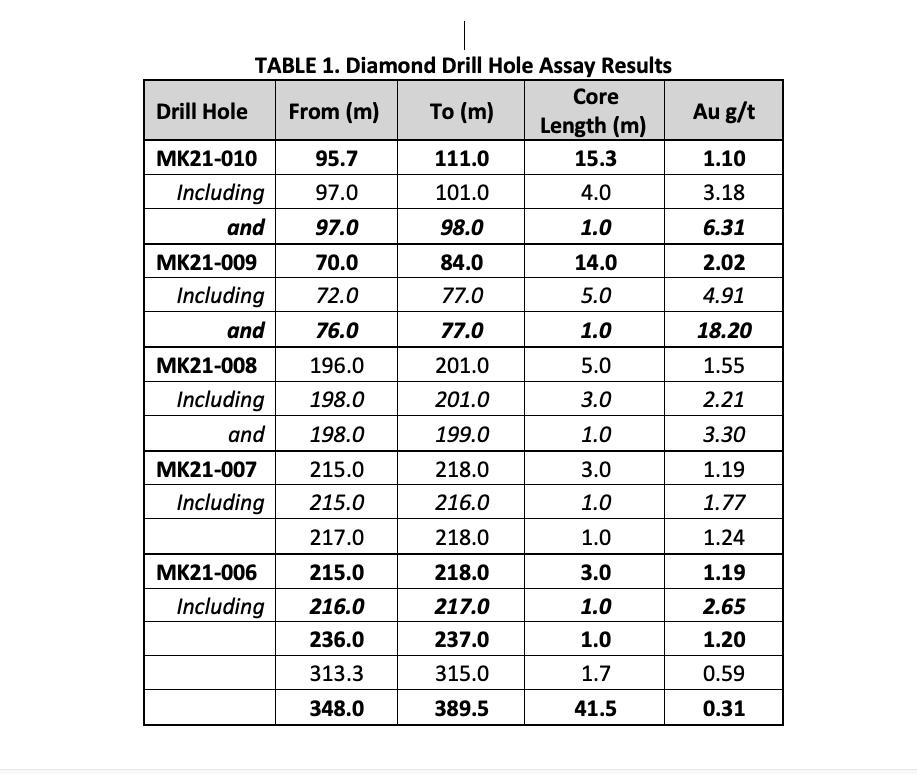 TABLE 1. Diamond Drill Hole Assay Results
